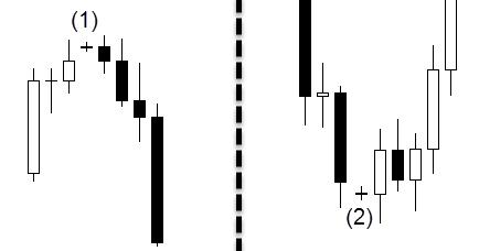 Forex ট্রেডিং ক্যান্ডেলস্টিক প্যাটার্নগুলি কীভাবে এবং কীভাবে Forex এর উপর ভিত্তি করে Exness রয়েছে?